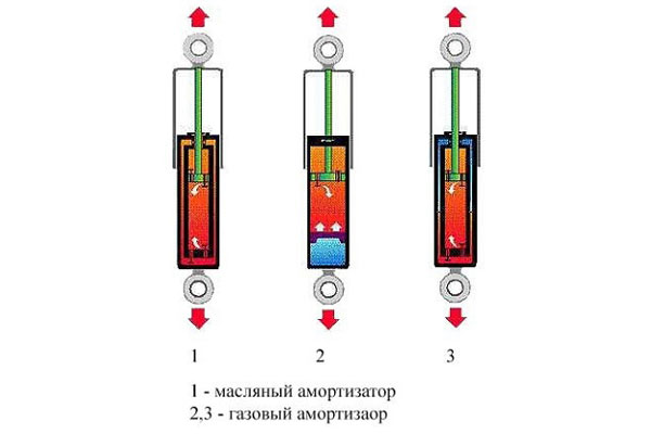 газовый и масляный амортизаторы