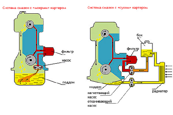Система смазки двигателя с сухим картером