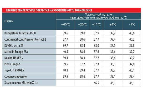 Таблица влияния эффективности торможения
