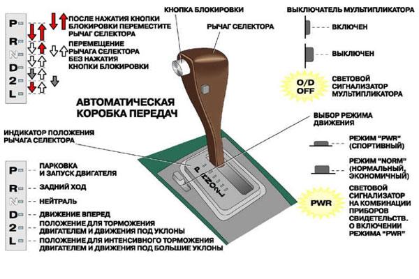 Управление автоматической коробкой передач (фото-2)