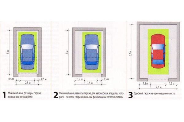 Как спланировать гараж для автомобиля